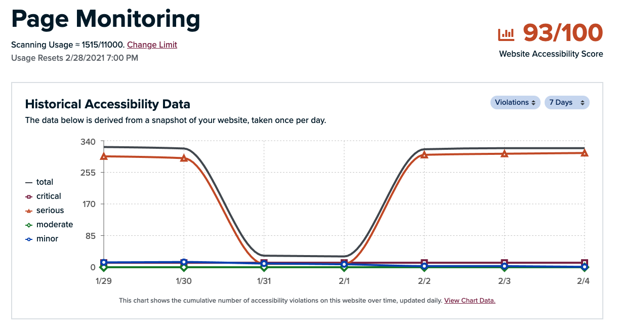 Page Monitoring & accessibility score Screenshot